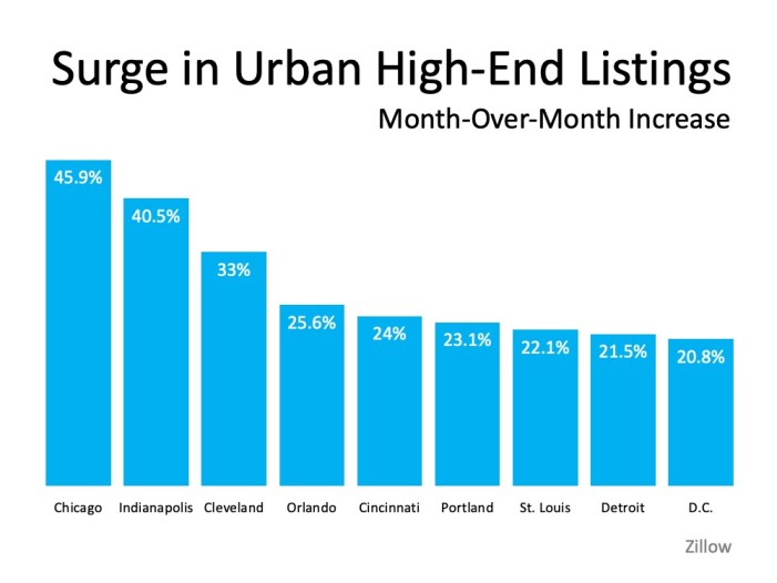 Homebuyers Moving out of big cities