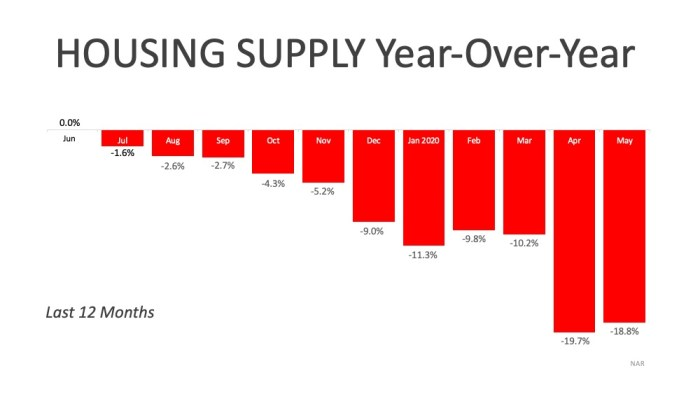 Housing Supply YOY May 2020