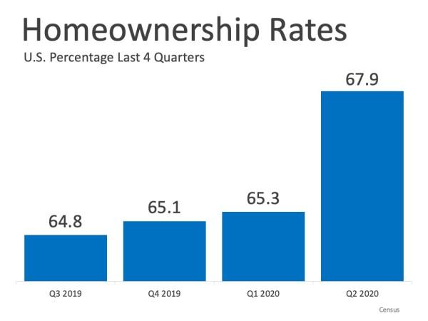 homeownership rates rise