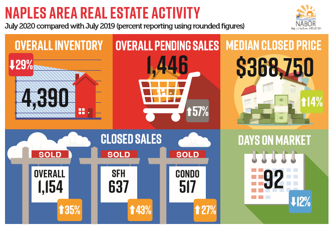 July Real Estate Trends