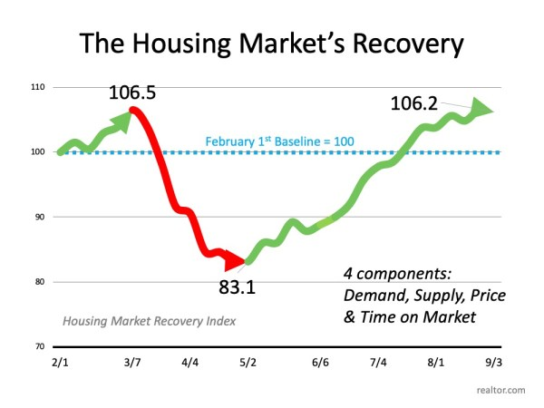 Real Estate Recovery