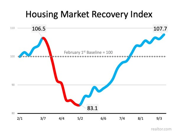 Housing Market Continues to recover