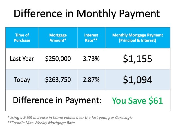 Cost of a Home and the difference in monthly mortgage payments