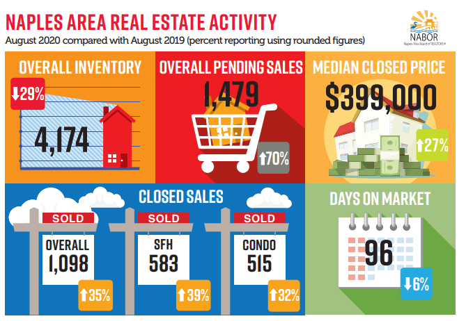 August Real Estate Trends