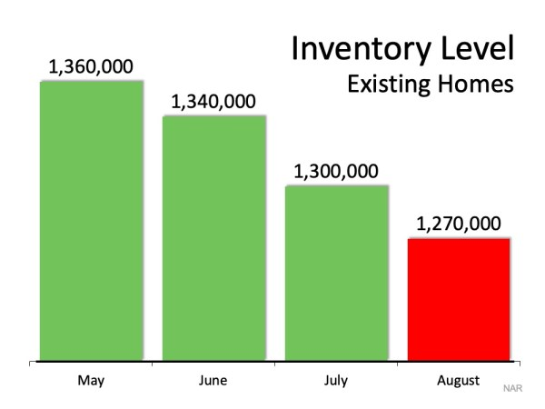 Low inventory makes it the Top Reason To List your home for sale now