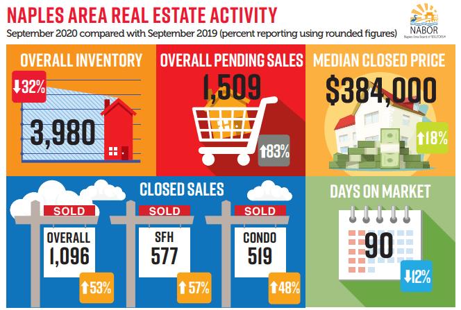 September Real Estate Review