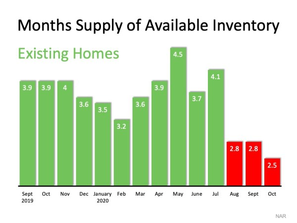 low inventory levels shows Homes for Sale Disappearing Quickly