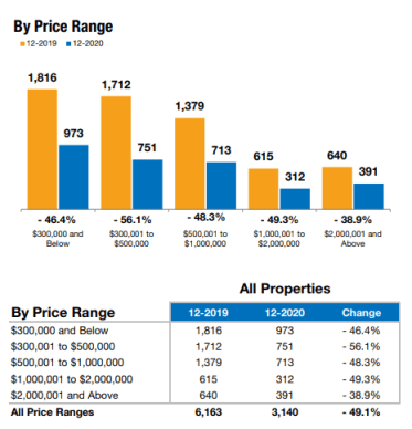December Real Estate Review of Inventory