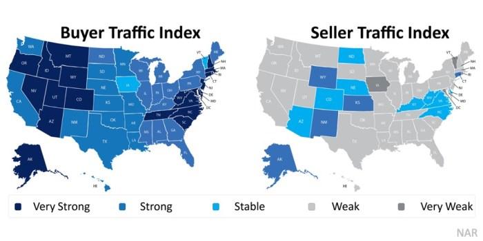 Is It Time to Sell Your House buyer traffic says yes