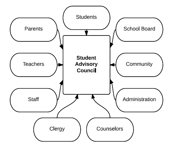 Student and Community Culture / Student Culture Advisory