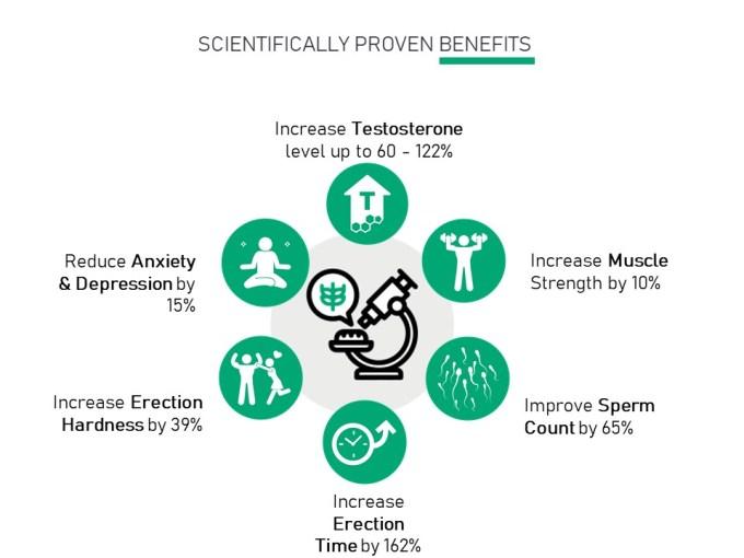6 Benefits of Tongkat Ali for Women's Health