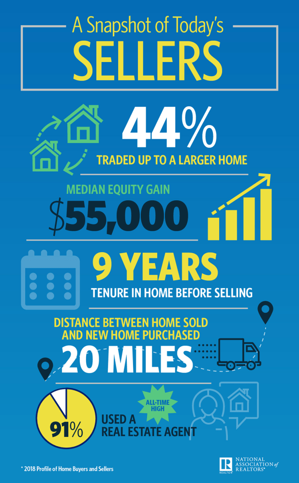 2018 home sellers infographic 10 29 100w 1611h