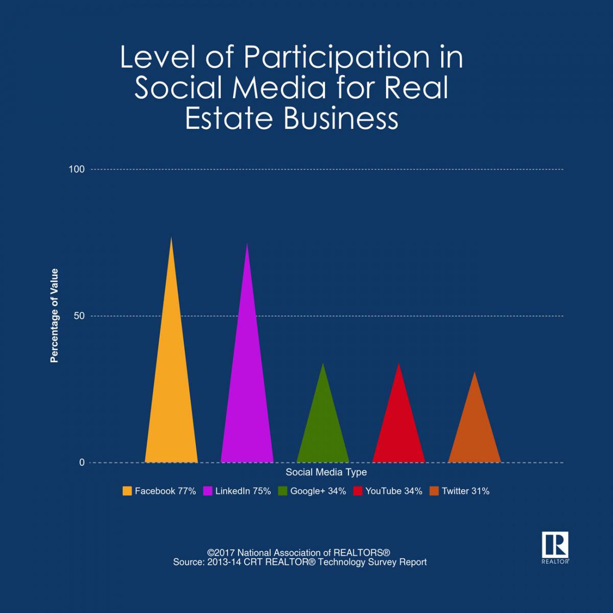 Largest Real Estate Websites