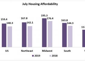 July Housing Affordability