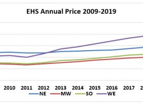 Line graph: EHS Annual Price 2009 through 2019