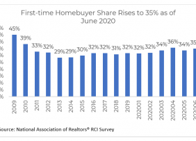 Bar chart: First-time Homebuyer Share 2009 to June 2020