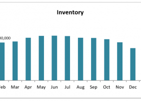 Bar chart: Inventory February 2019 to February 2020