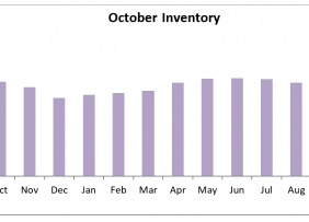 Bar chart: Monthly Inventory October 2018 to October 2019