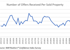 Line graph: Number of Offers Received Per Sold Property