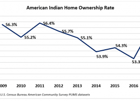 Graph: American Indian Homeownership Rates, 2009-2017