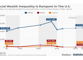 Line graph: Racial Wealth Inequality is Rampant in the U.S. 1983-2024
