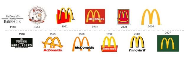 McDonald´s logo evolution