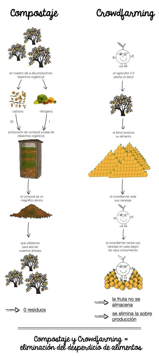 Esquema compostaje