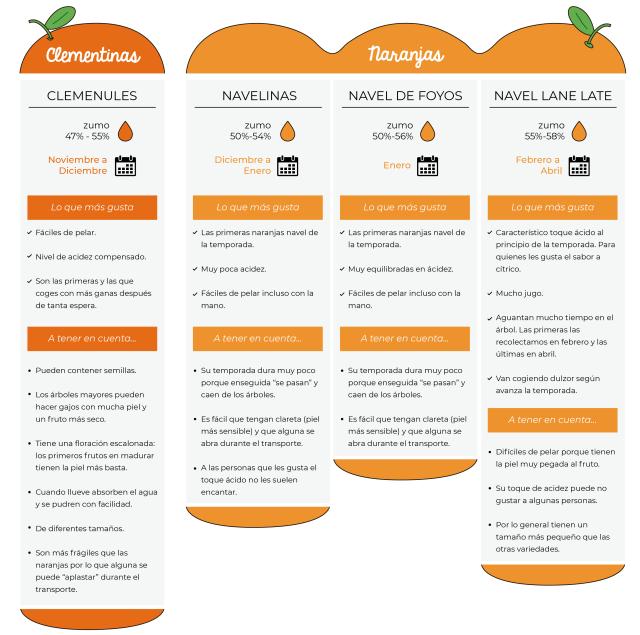 20190218 Variedades de Naranja Calendario ES1-01