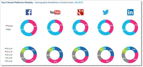 Gráfico LinkedIn es la red social más popular entre los usuarios más maduros