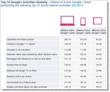 Gráfico Google+ tiene mucho que ver con las fotos