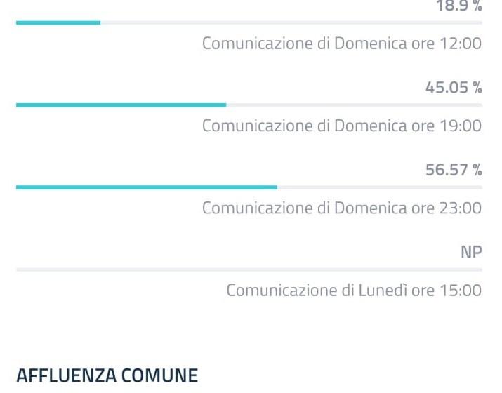 ELEZIONI, ALLE 23 AFFLUENZA AL 56,57%