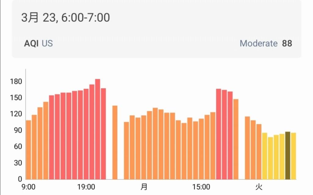 ピサヌローク市内の大気汚染指数