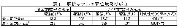 表1 解析モデルの変位量及び応力