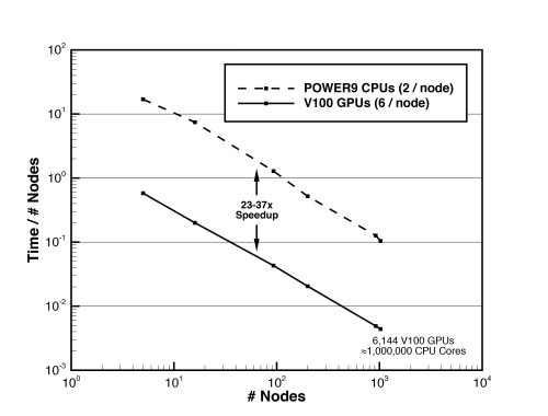 small resolution of nasa s pleiades and electra supercomputers were used extensively for node level xeon based optimization and profiling exercises