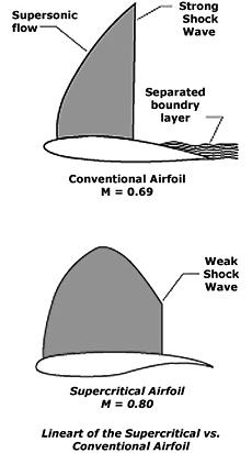 Boeing 747 Diagram