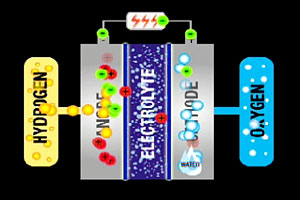 NASA  Fuel Cells: A Better Energy Source for Earth and Space