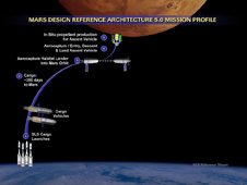 NASA  Missions to Mars Robotics and Humans Together