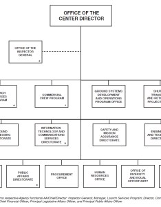Nasa kennedy space center organizational chart also images of offices spacehero rh superstarfloraluk