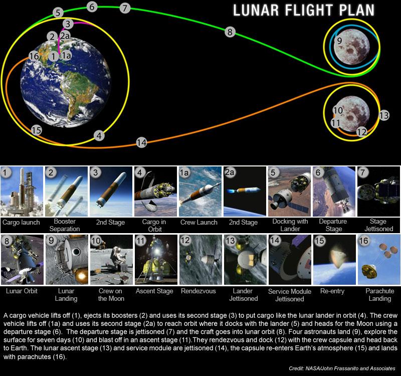 https://i0.wp.com/www.nasa.gov/images/content/125171main_flight_plan_graphic.jpg
