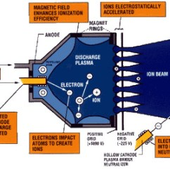 2003 Saturn Ion Engine Diagram Amoeba Cell Hg Davidforlife De Nasa Anatomy Of An Rh Gov 2004