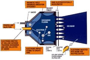 NASA  Anatomy of an Ion Engine