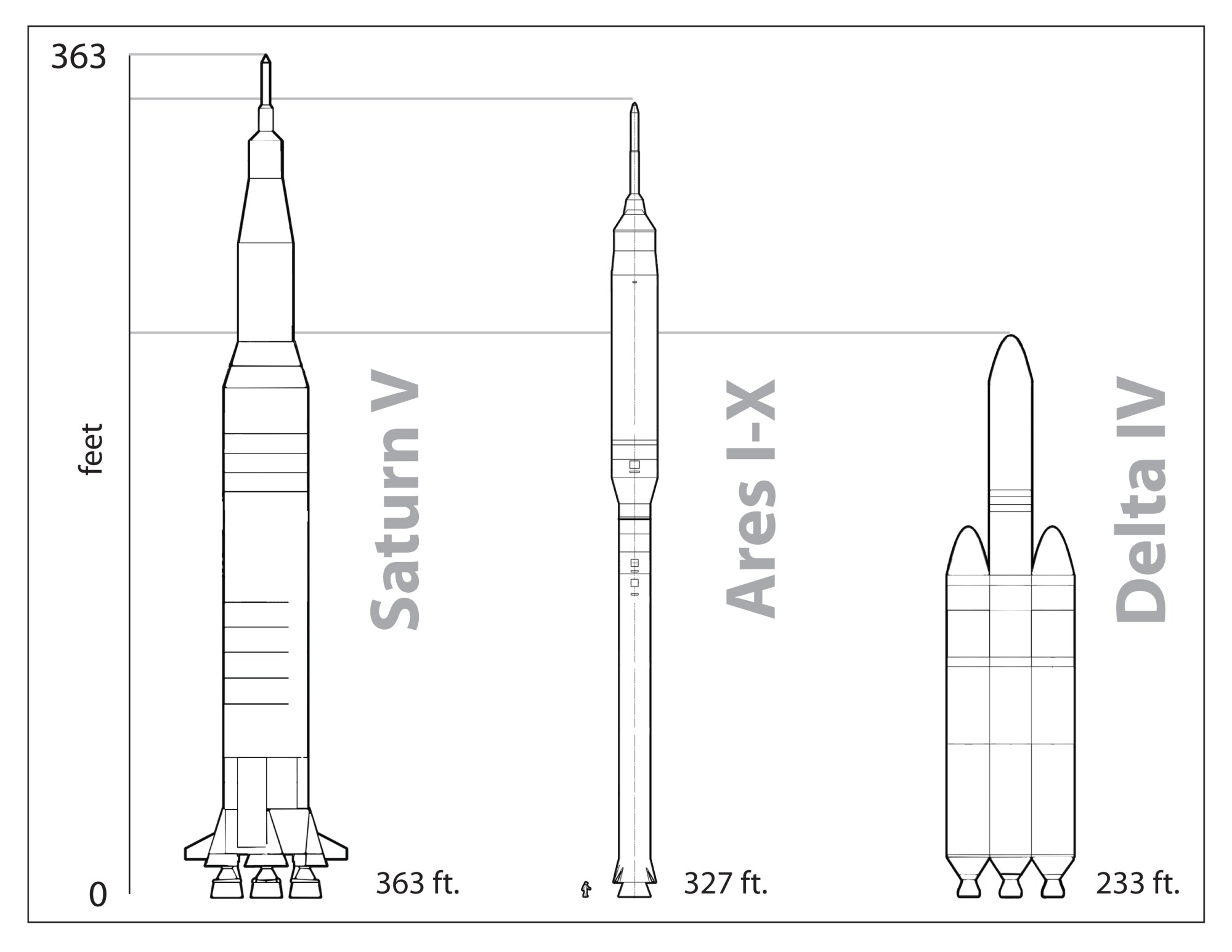 hight resolution of comparison of ares i x and delta iv