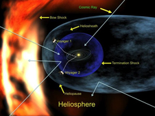 An artist's concept of the heliosphere