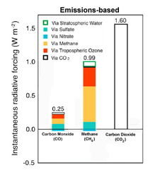 chart showing gas-aerosol interactions for methane and carbon monoxide