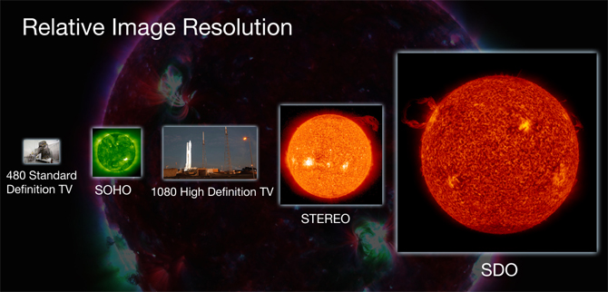 Comparison of SDO image size to STEREO, SOHO, High-Definition TV and regular TV.