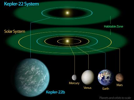 Kepler-22b -- Comfortably Circling within the Habitable Zone