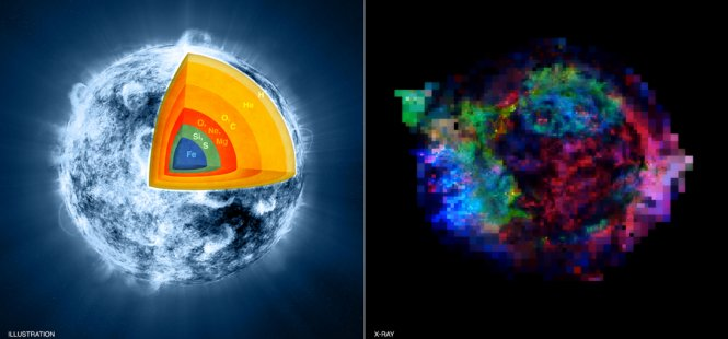 To the left, artist concept of inner layers of the star that formed supernova Cas A just before it exploded. To the right, an X ray image of Cas A.