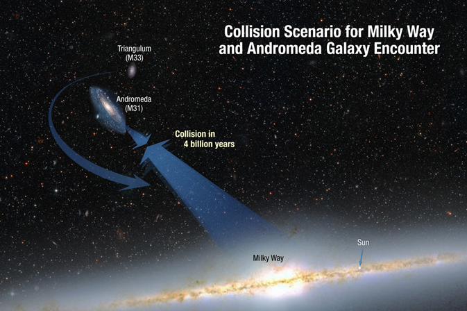 illustration depicting the collision paths of Triangulum, Andromeda and Milky Way