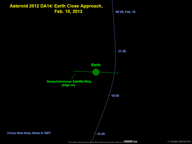 Graphic depicts the trajectory of asteroid 2012 DA14