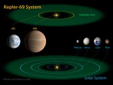 The diagram compares the planets of our inner solar system to Kepler-69, a two-planet system.